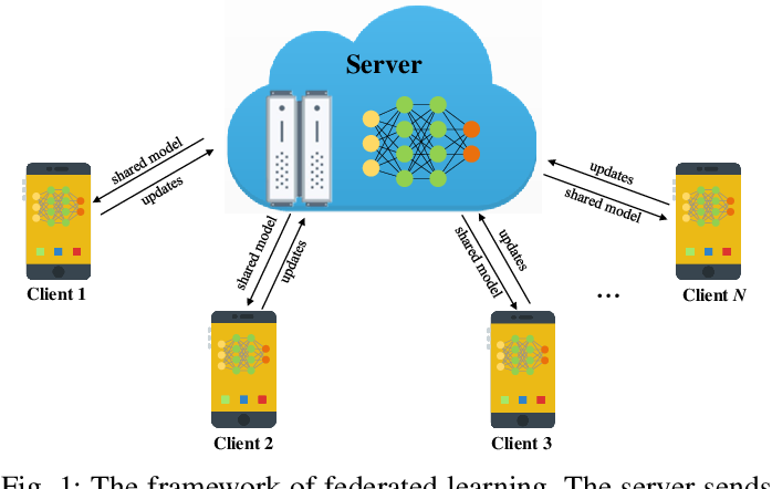 Figure 1 for Beyond Inferring Class Representatives: User-Level Privacy Leakage From Federated Learning