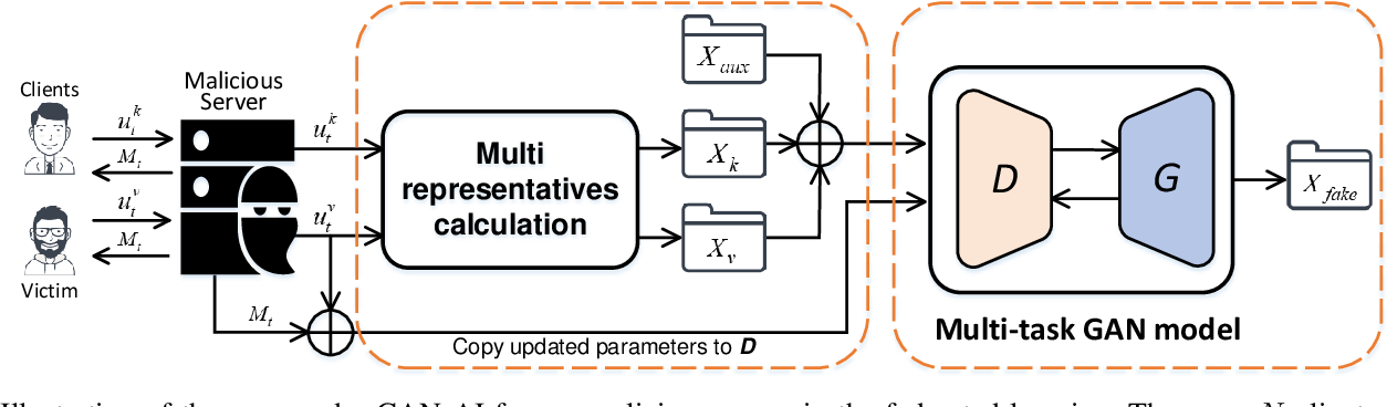Figure 2 for Beyond Inferring Class Representatives: User-Level Privacy Leakage From Federated Learning