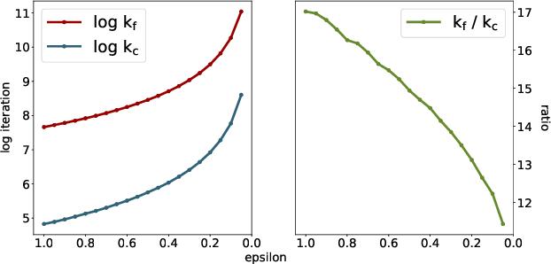 Figure 1 for On Unbalanced Optimal Transport: An Analysis of Sinkhorn Algorithm