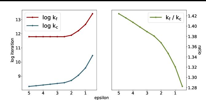 Figure 2 for On Unbalanced Optimal Transport: An Analysis of Sinkhorn Algorithm