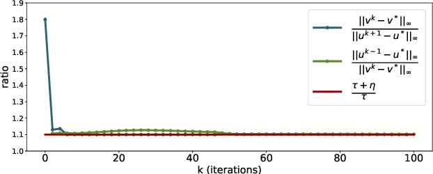 Figure 3 for On Unbalanced Optimal Transport: An Analysis of Sinkhorn Algorithm