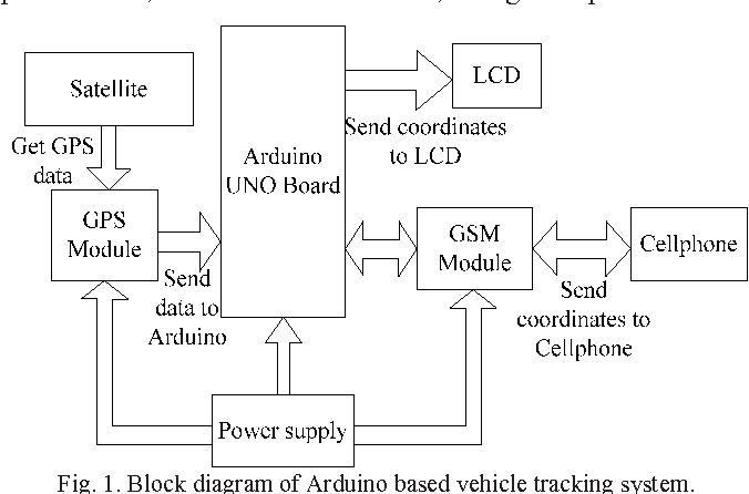 Figure 1 From Real Time Google Map And Arduino Based