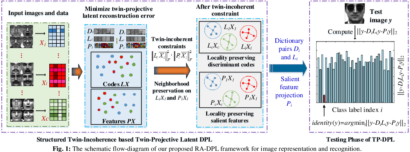 Figure 1 for Learning Structured Twin-Incoherent Twin-Projective Latent Dictionary Pairs for Classification