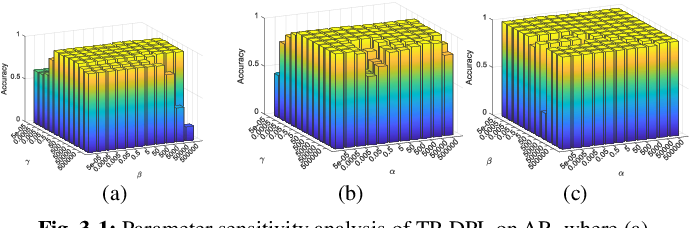 Figure 2 for Learning Structured Twin-Incoherent Twin-Projective Latent Dictionary Pairs for Classification