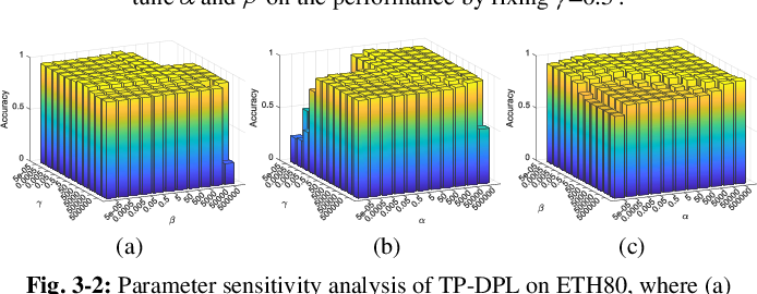 Figure 3 for Learning Structured Twin-Incoherent Twin-Projective Latent Dictionary Pairs for Classification
