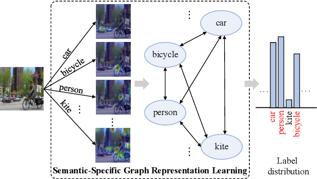 Figure 1 for Learning Semantic-Specific Graph Representation for Multi-Label Image Recognition