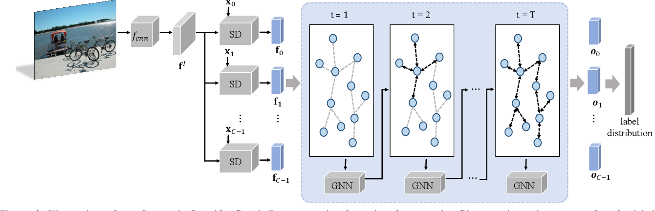 Figure 3 for Learning Semantic-Specific Graph Representation for Multi-Label Image Recognition