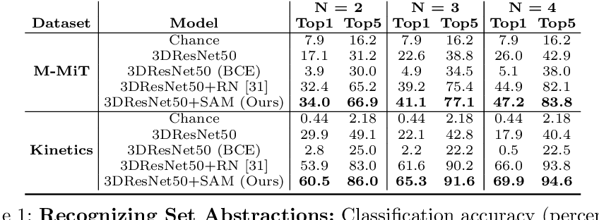 Figure 2 for We Have So Much In Common: Modeling Semantic Relational Set Abstractions in Videos