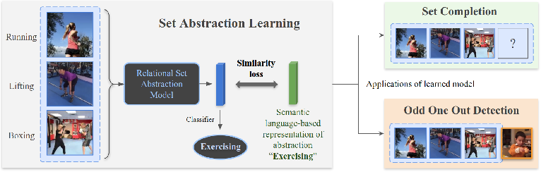 Figure 1 for We Have So Much In Common: Modeling Semantic Relational Set Abstractions in Videos