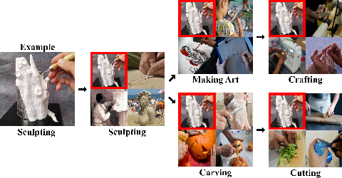 Figure 3 for We Have So Much In Common: Modeling Semantic Relational Set Abstractions in Videos