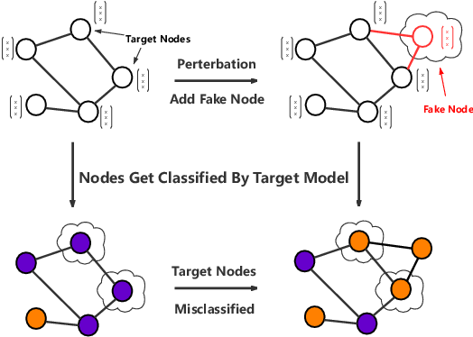 Figure 1 for Query-based Adversarial Attacks on Graph with Fake Nodes