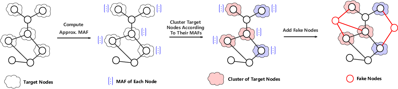 Figure 3 for Query-based Adversarial Attacks on Graph with Fake Nodes
