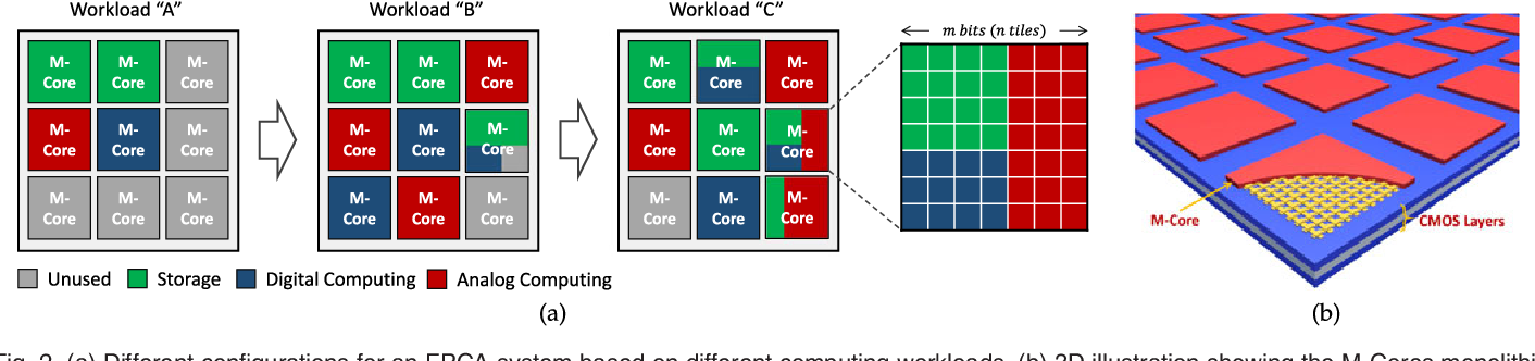 Figure 2 for Field-Programmable Crossbar Array (FPCA) for Reconfigurable Computing