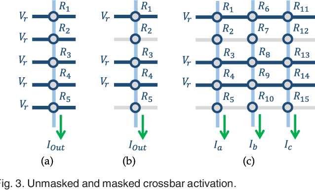 Figure 3 for Field-Programmable Crossbar Array (FPCA) for Reconfigurable Computing
