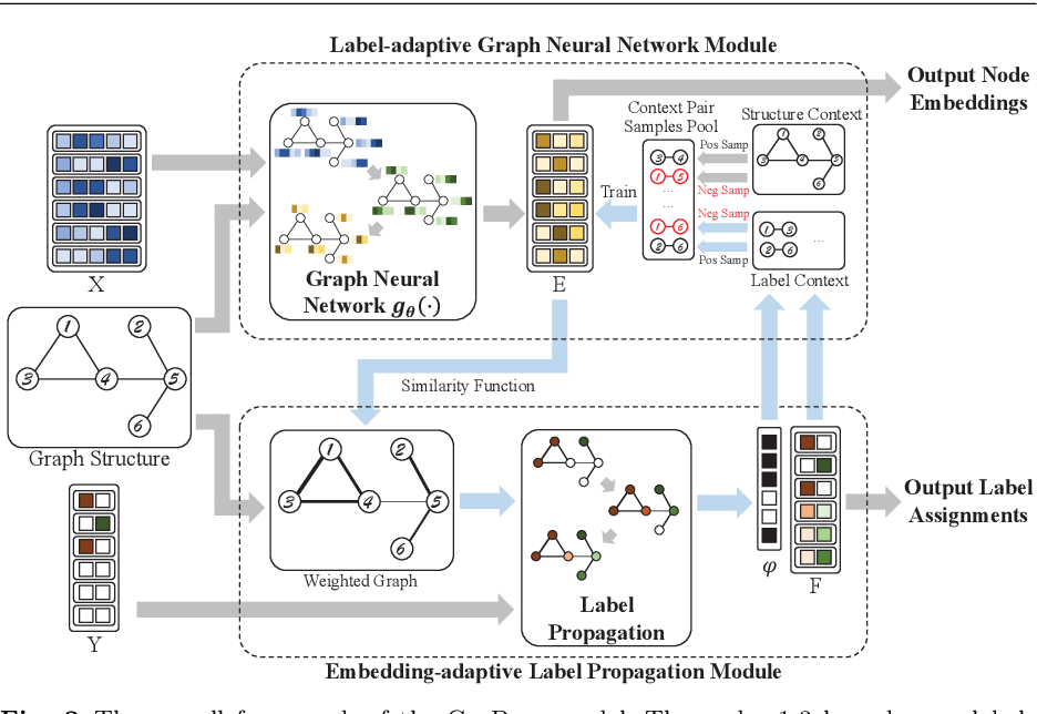 Figure 3 for Cyclic Label Propagation for Graph Semi-supervised Learning