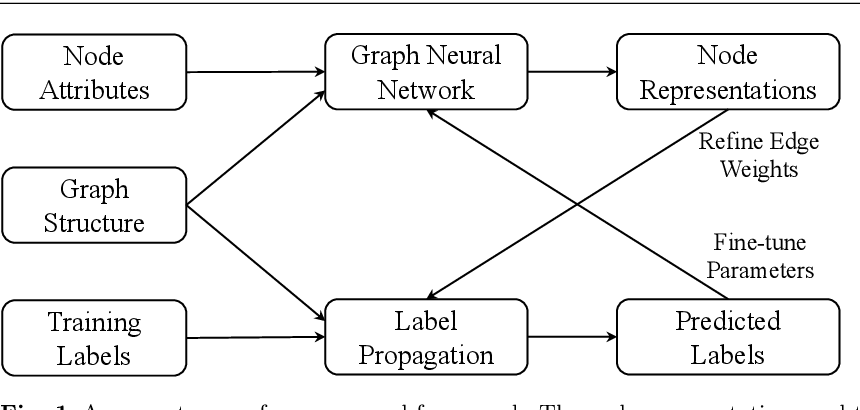Figure 1 for Cyclic Label Propagation for Graph Semi-supervised Learning