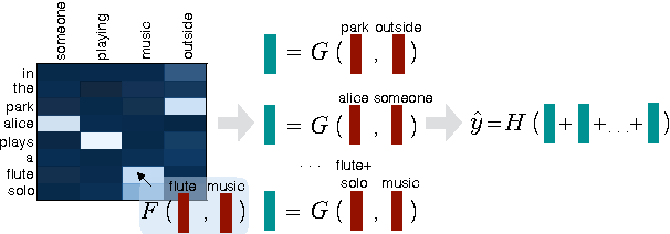 Figure 3 for Automatic Prediction of Discourse Connectives