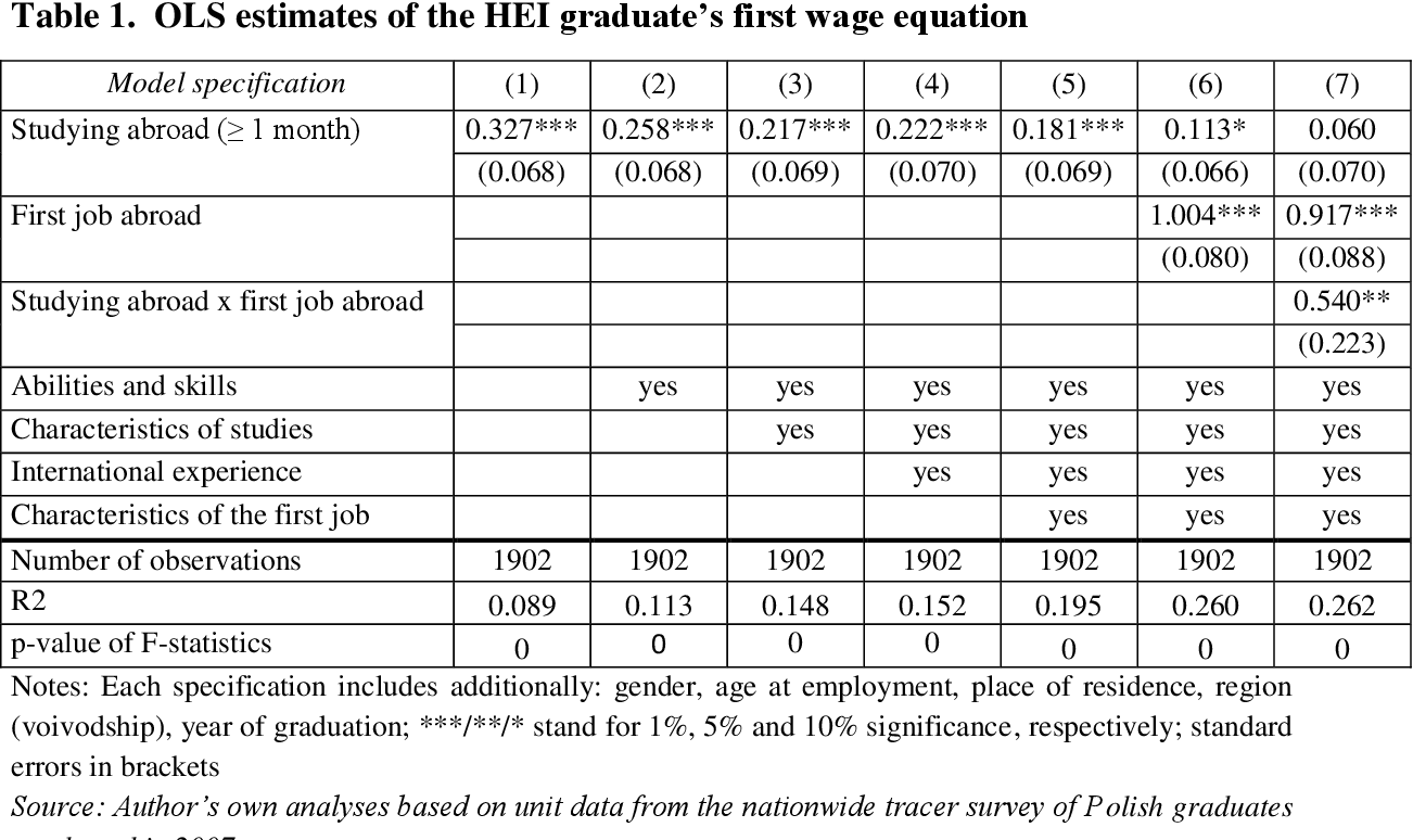 PDF] Does it pay to study abroad? Evidence from Poland