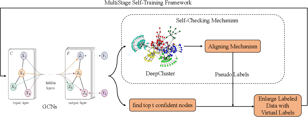 Figure 1 for Multi-Stage Self-Supervised Learning for Graph Convolutional Networks