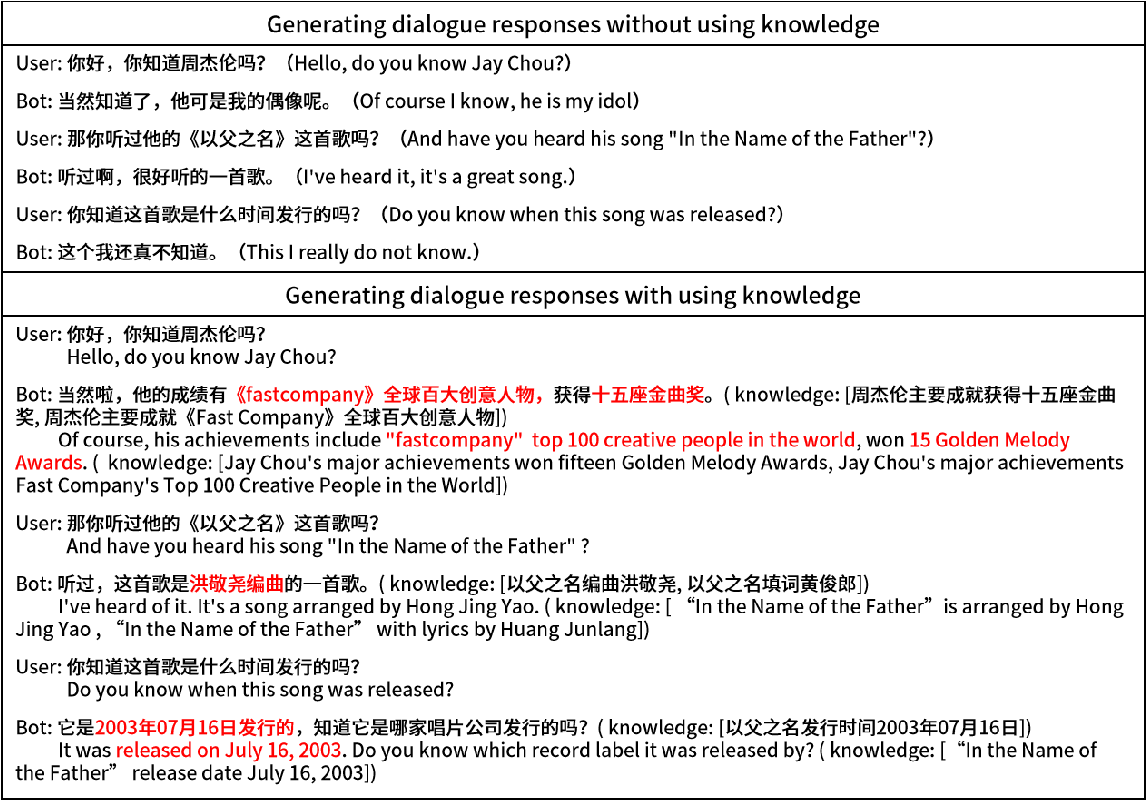 Figure 1 for Prediction, Selection, and Generation: Exploration of Knowledge-Driven Conversation System