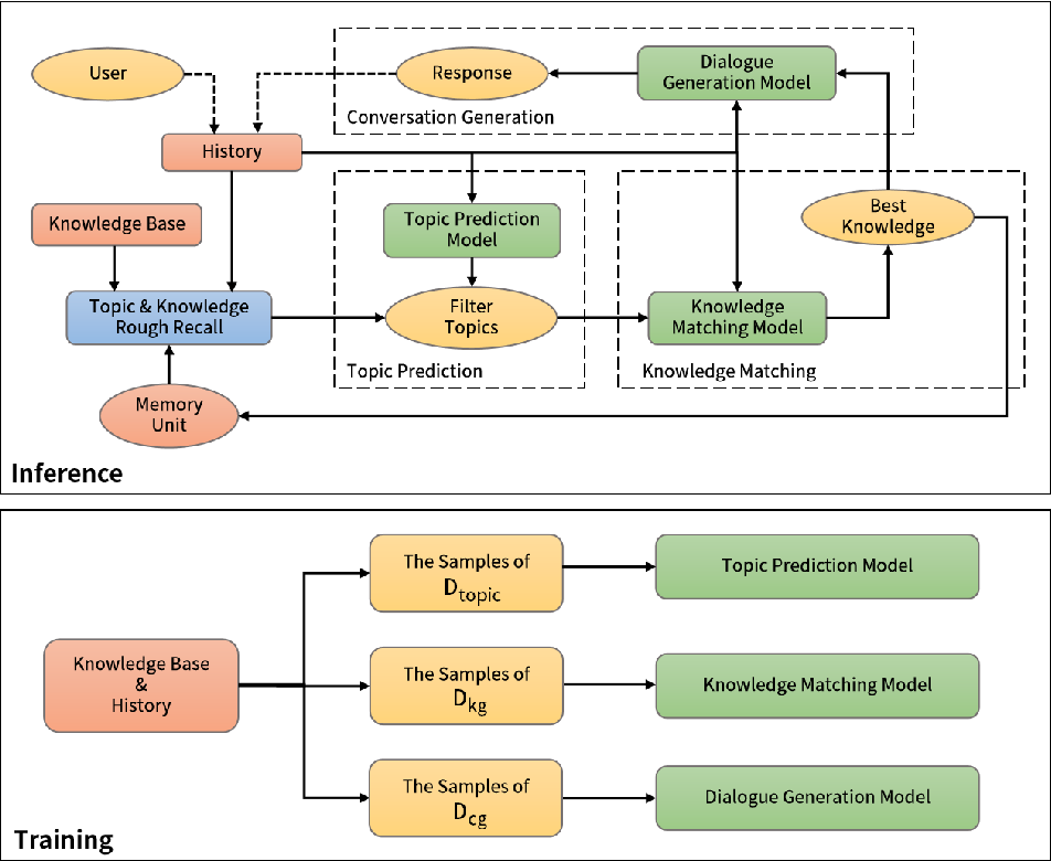 Figure 2 for Prediction, Selection, and Generation: Exploration of Knowledge-Driven Conversation System
