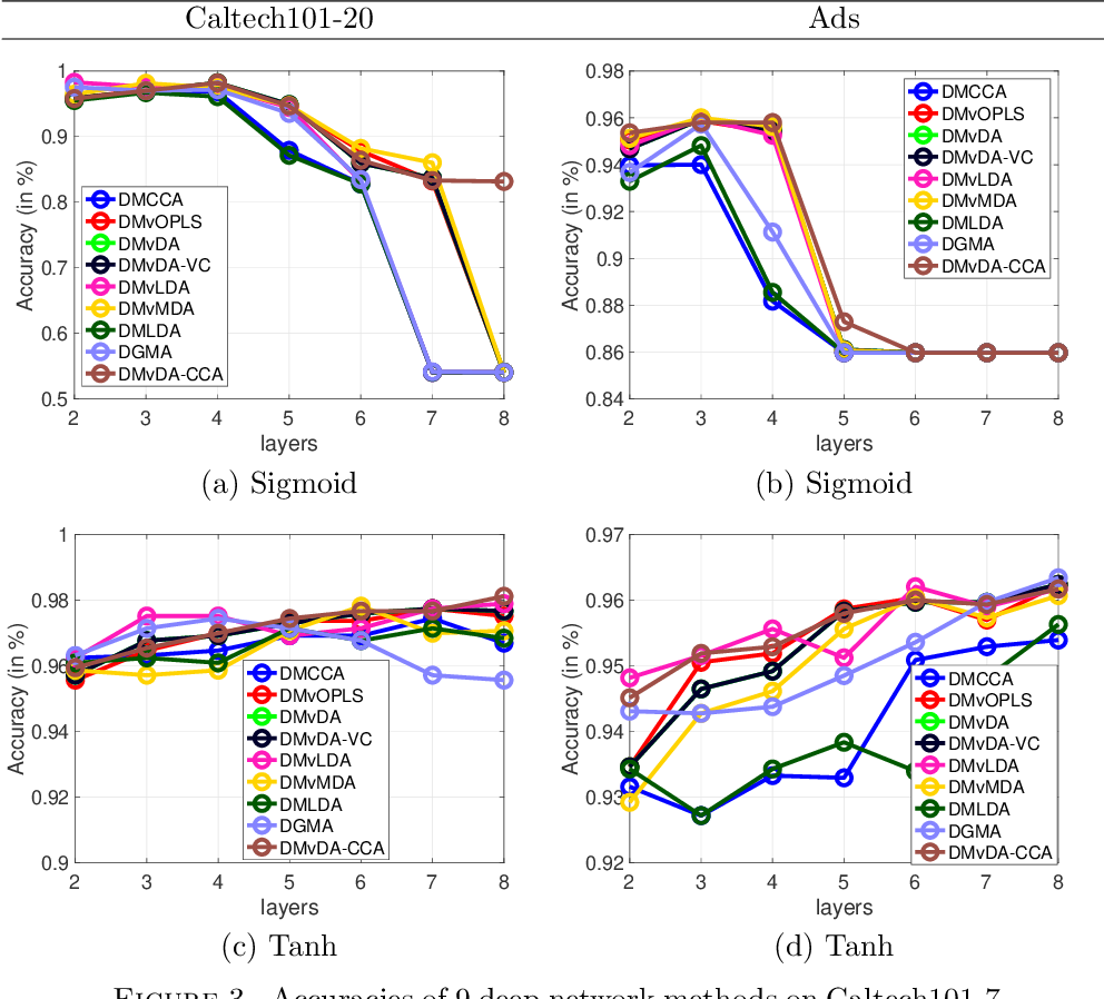Figure 3 for Multi-view Orthonormalized Partial Least Squares: Regularizations and Deep Extensions