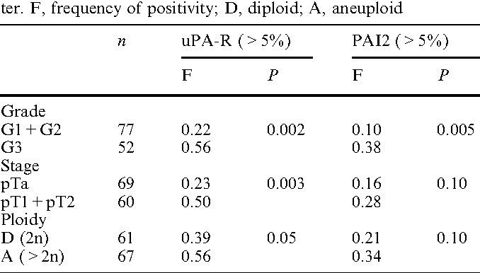 Table 5. The relationship between uPA-R and PAI2 expression with histopathological parameters. The v2 test was used to analyze the difference in frequency between the histopathological parameter. F, frequency of positivity; D, diploid; A, aneuploid