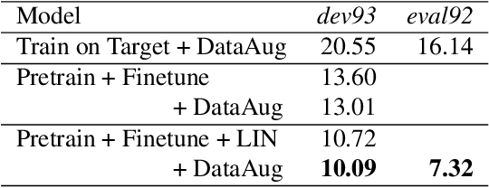 Figure 3 for Data Techniques For Online End-to-end Speech Recognition