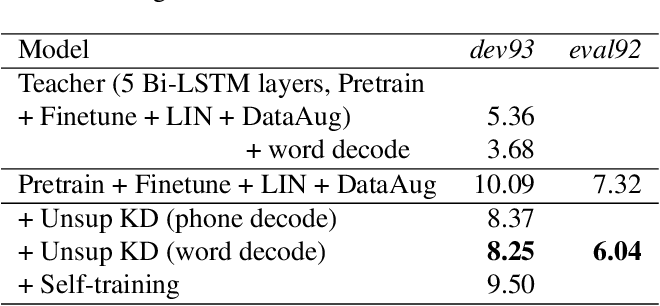 Figure 4 for Data Techniques For Online End-to-end Speech Recognition