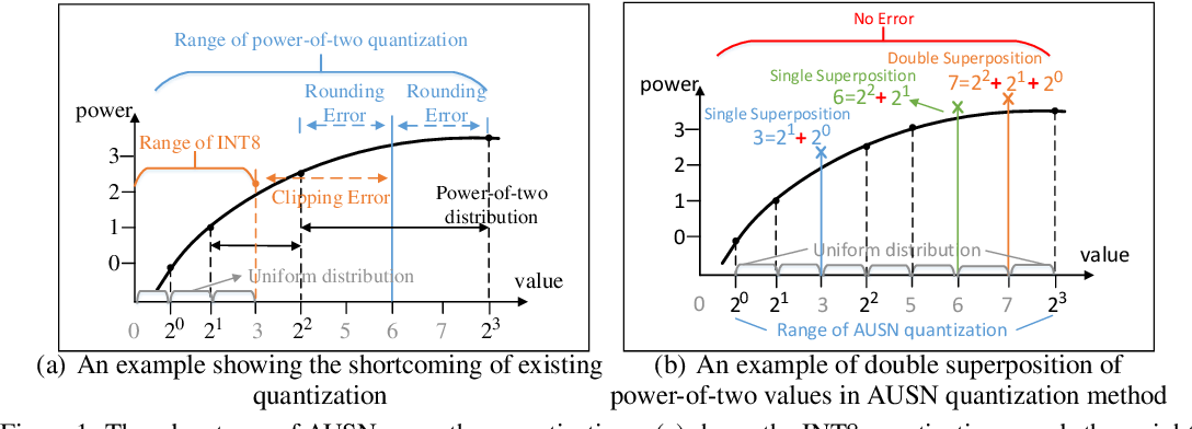 Figure 1 for AUSN: Approximately Uniform Quantization by Adaptively Superimposing Non-uniform Distribution for Deep Neural Networks