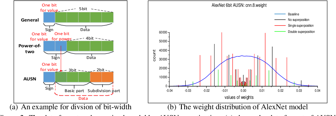 Figure 3 for AUSN: Approximately Uniform Quantization by Adaptively Superimposing Non-uniform Distribution for Deep Neural Networks