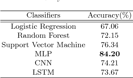 Figure 4 for Using Sentiment Representation Learning to Enhance Gender Classification for User Profiling