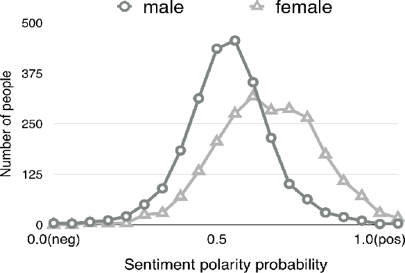 Figure 1 for Using Sentiment Representation Learning to Enhance Gender Classification for User Profiling