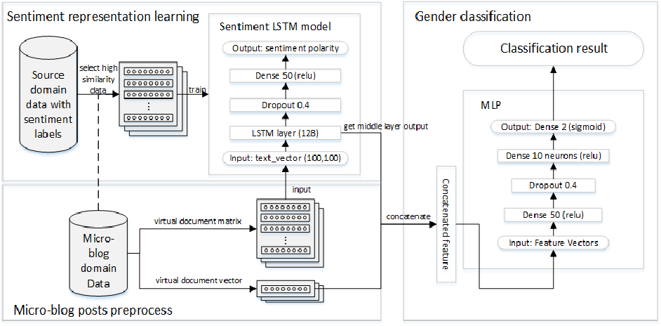 Figure 3 for Using Sentiment Representation Learning to Enhance Gender Classification for User Profiling