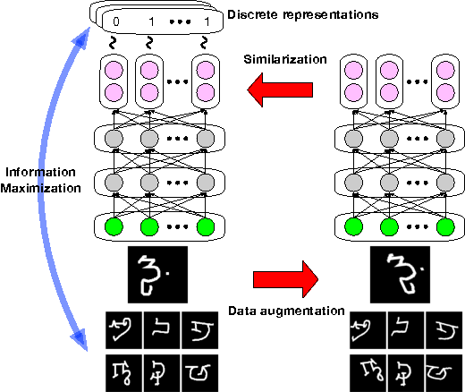 Figure 1 for Learning Discrete Representations via Information Maximizing Self-Augmented Training