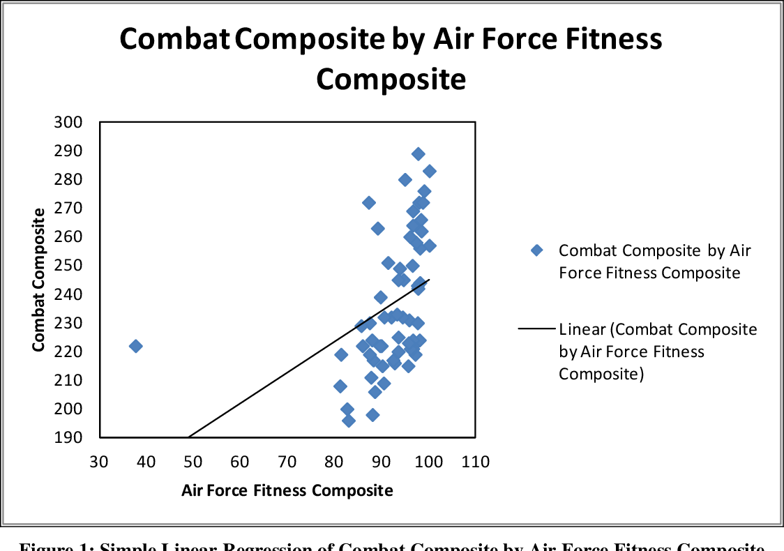 Figure 24 from A Women-Only Comparison of the U S  Air Force Fitness