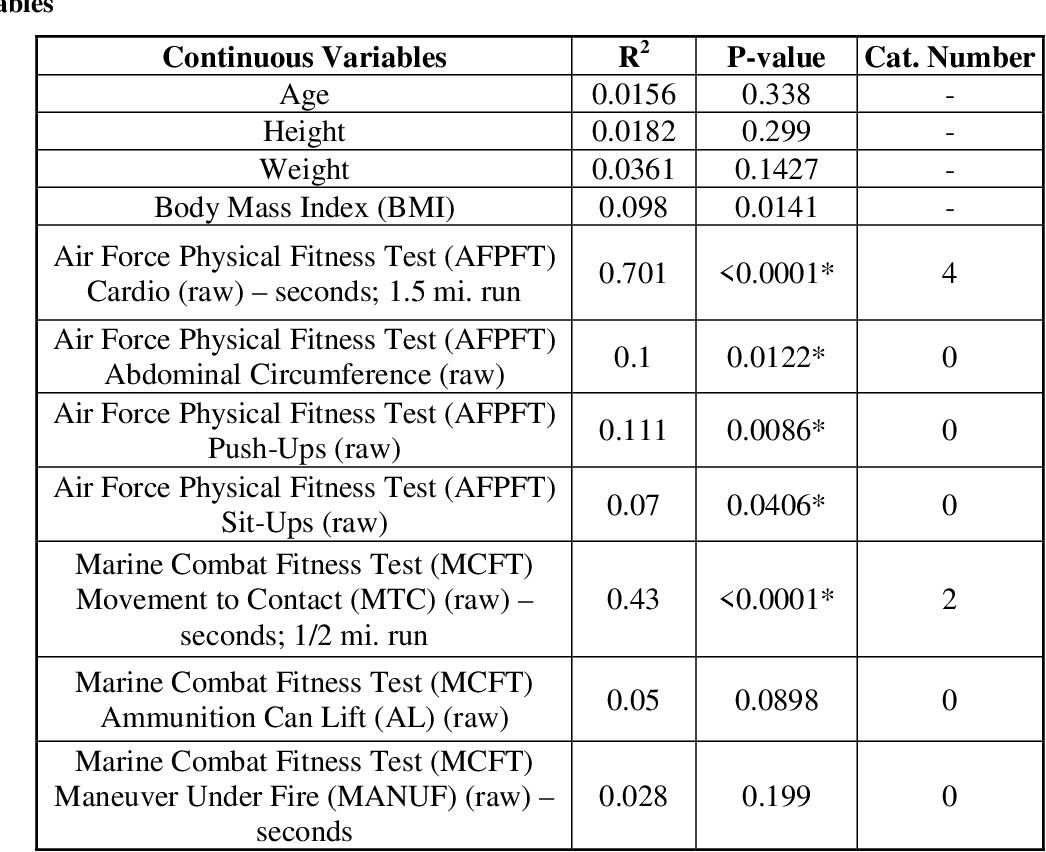 Table 7 from A Women-Only Comparison of the U S  Air Force Fitness