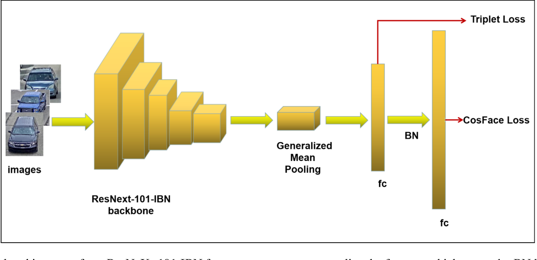Figure 3 for Vehicle Re-identification Method Based on Vehicle Attribute and Mutual Exclusion Between Cameras