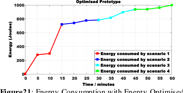 Figure 21 from An Energy Efficient Android Application