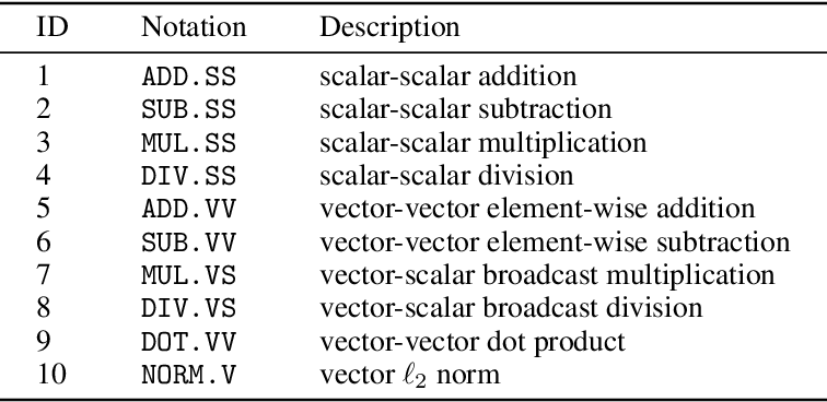 Figure 1 for Automated Decision-based Adversarial Attacks