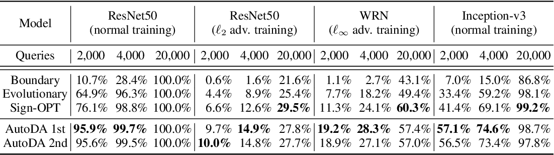 Figure 4 for Automated Decision-based Adversarial Attacks