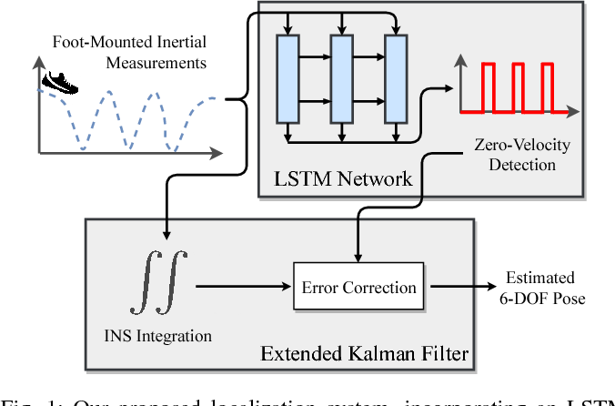 LSTM-Based Zero-Velocity Detection for Robust Inertial Navigation