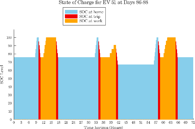 Figure 2 for Autonomous Charging of Electric Vehicle Fleets to Enhance Renewable Generation Dispatchability
