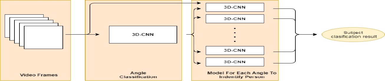 Figure 1 for VGR-Net: A View Invariant Gait Recognition Network
