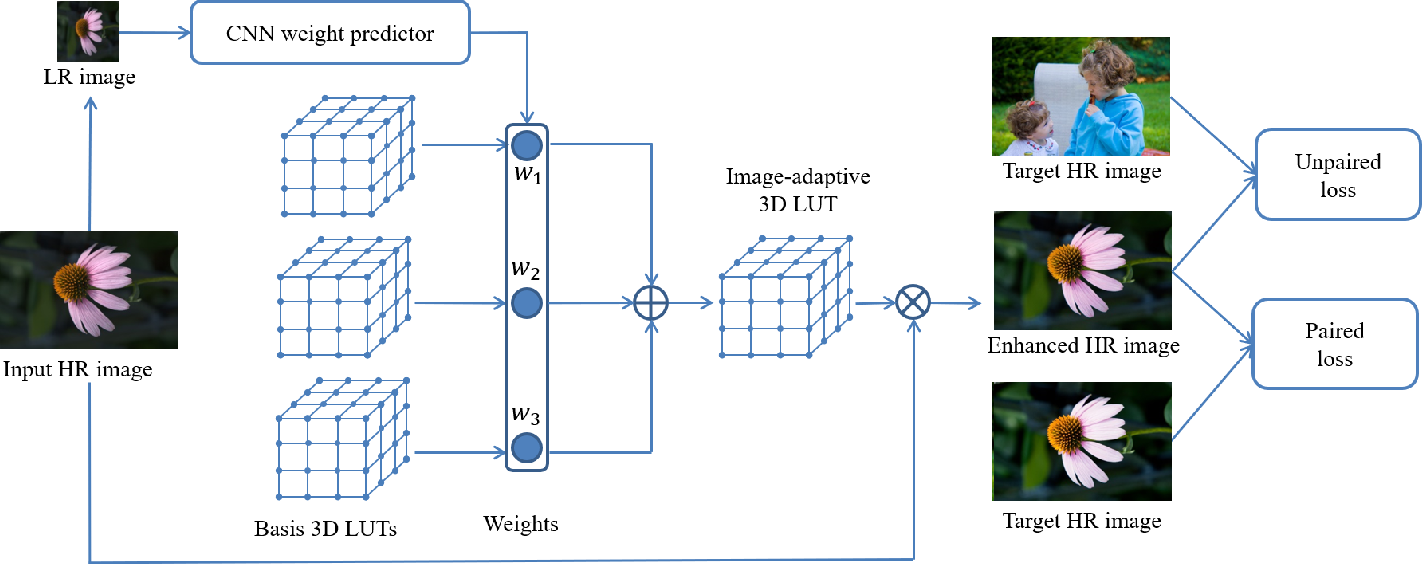 Figure 1 for Learning Image-adaptive 3D Lookup Tables for High Performance Photo Enhancement in Real-time