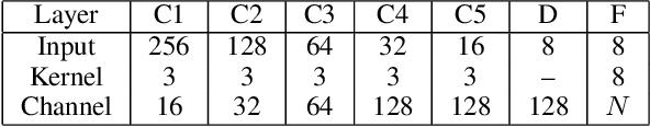 Figure 2 for Learning Image-adaptive 3D Lookup Tables for High Performance Photo Enhancement in Real-time