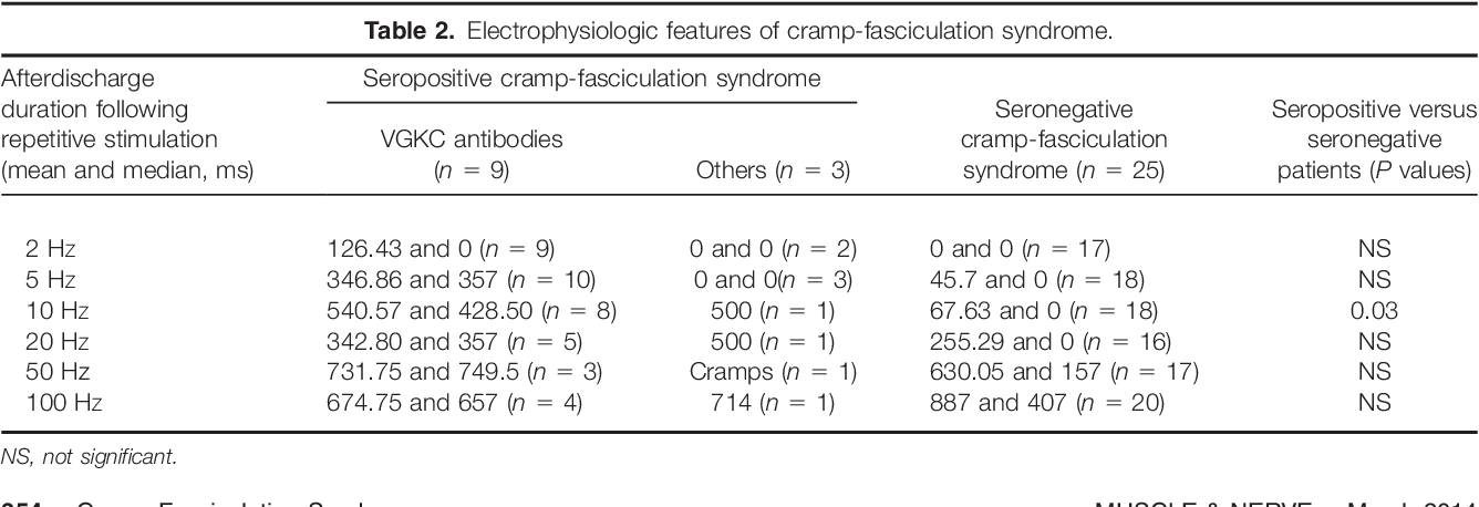 Cramp-fasciculation syndrome in patients with and without