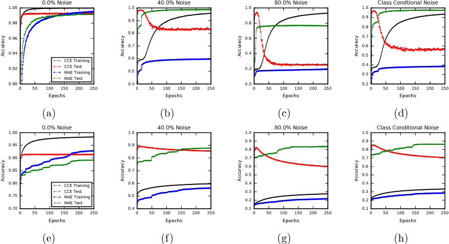 Figure 2 for Robust Loss Functions under Label Noise for Deep Neural Networks