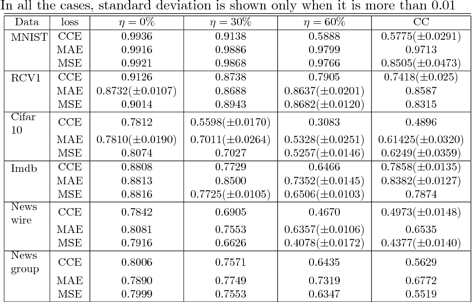 Figure 3 for Robust Loss Functions under Label Noise for Deep Neural Networks