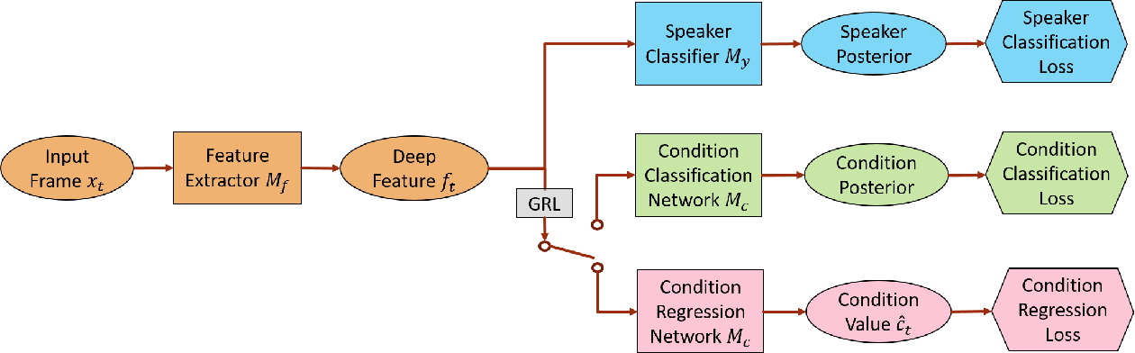 Figure 1 for Adversarial Speaker Verification